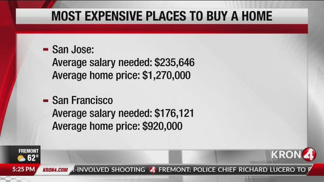 Report: Average salary needed to buy home in San Jose is over $235,000 a year